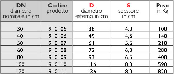 2tabella_vibrocompresso