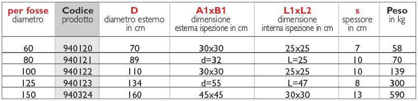 31tabella_sigillo-circolare-ispezionabile