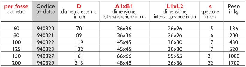 32tabella_sigillo-circolare-ispezionabile-rinforzato