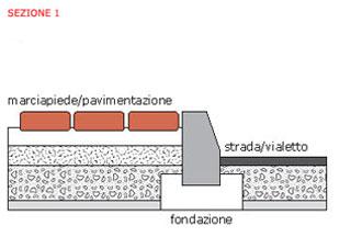 cordoli-sezione-1