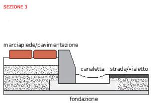 cordoli-sezione-3
