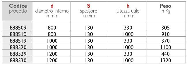 22tabella_pozzetto-passavant-prolunga