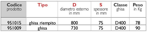 26tabella_pozzetto-passavant-chiusino-ispezione
