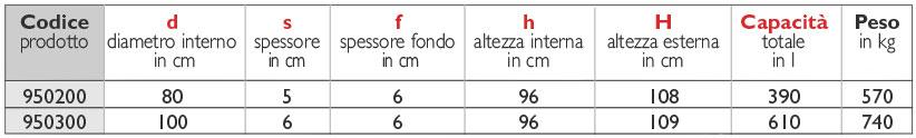 49tabella_fossa-condensagrassi-80-100