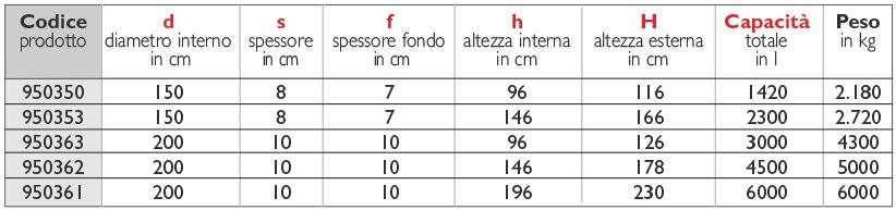 50tabella_fossa-condensagrassi-150-200