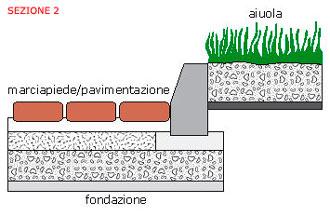 cordoli-sezione-2